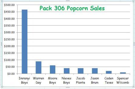 9_18-popcorn-sales